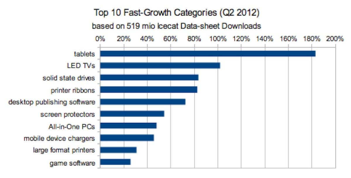 Top10FastGrowthCategories