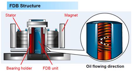 FDB_Structure
